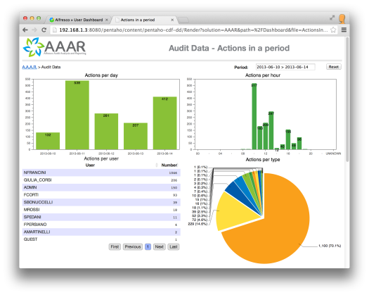 AAAR Analytics - Details on audit actions
